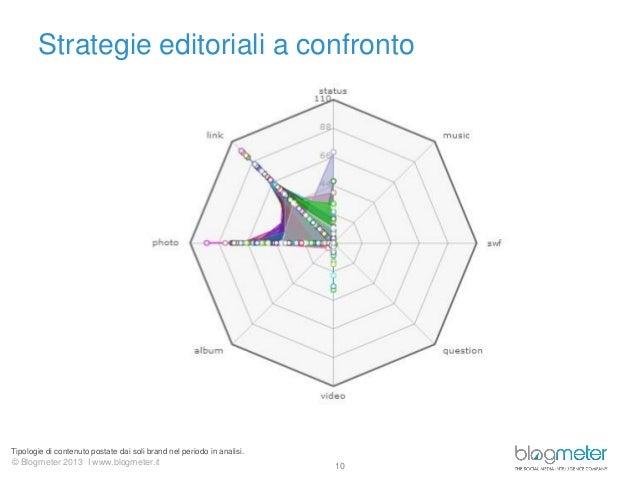 © Blogmeter 2013 I www.blogmeter.itStrategie editoriali a confronto10Tipologie di contenuto postate dai soli brand nel per...