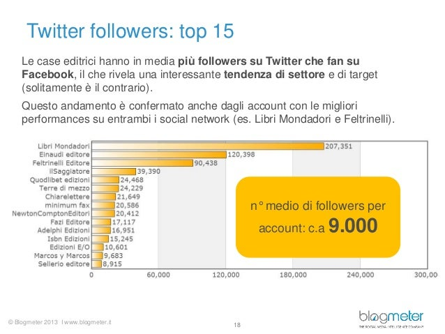 © Blogmeter 2013 I www.blogmeter.itTwitter followers: top 1518n° medio di followers peraccount: c.a 9.000Le case editrici ...