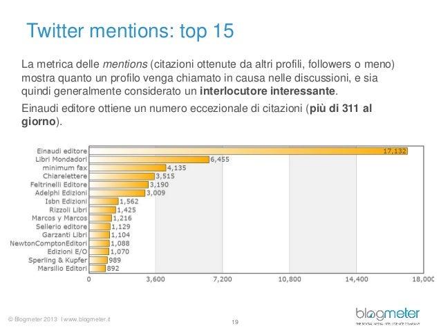 © Blogmeter 2013 I www.blogmeter.itTwitter mentions: top 1519La metrica delle mentions (citazioni ottenute da altri profil...