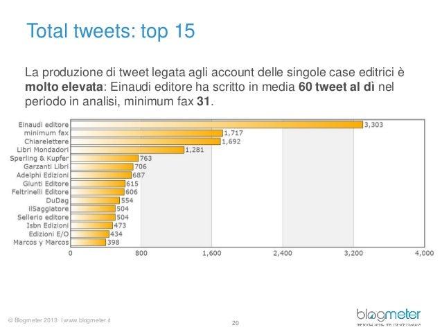 © Blogmeter 2013 I www.blogmeter.itTotal tweets: top 1520La produzione di tweet legata agli account delle singole case edi...