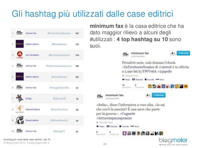 © Blogmeter 2013 I www.blogmeter.itGli hashtag più utilizzati dalle case editrici23minimum fax è la casa editrice che hada...