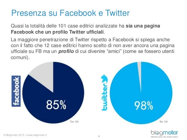 © Blogmeter 2013 I www.blogmeter.itPresenza su Facebook e Twitter4Quasi la totalità delle 101 case editrici analizzate ha ...