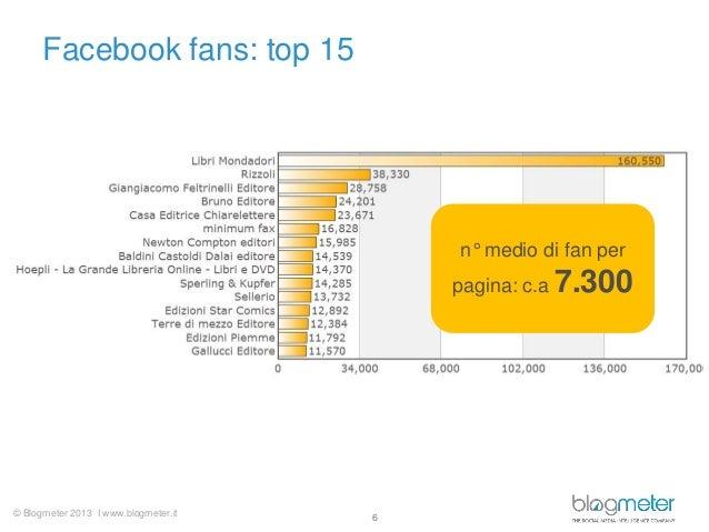 © Blogmeter 2013 I www.blogmeter.itFacebook fans: top 156n° medio di fan perpagina: c.a 7.300
