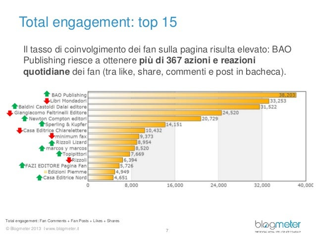 © Blogmeter 2013 I www.blogmeter.itTotal engagement: top 157Total engagement: Fan Comments + Fan Posts + Likes + Shares=Il...