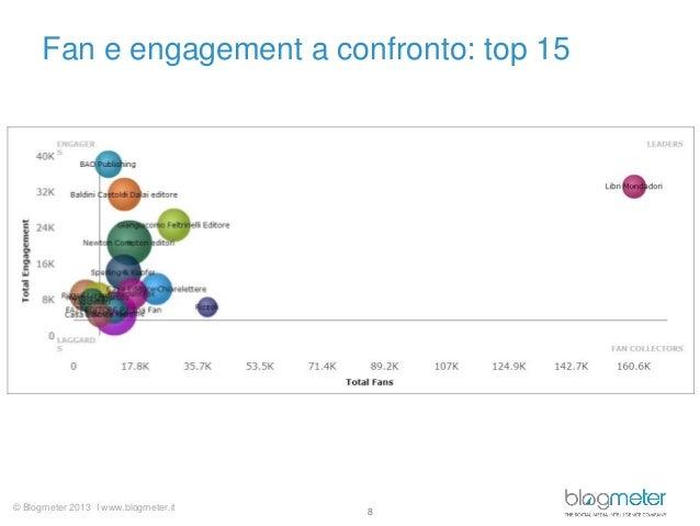 © Blogmeter 2013 I www.blogmeter.itFan e engagement a confronto: top 158