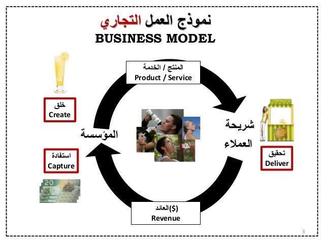 Business Model Canvas In Arabic - إبتكار نموذج العمل التجاري  Slide 3