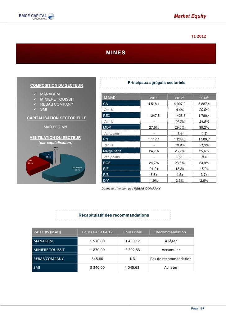 Bmce capital research market equity avril 2012