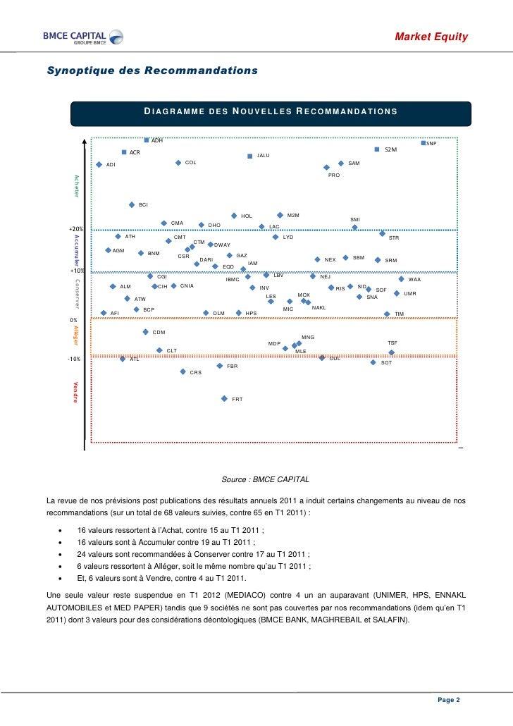 Market EquitySynoptique des Recommandations                                    DIAGRAMME DES NOUVELLES RECOMMANDATIONS    ...