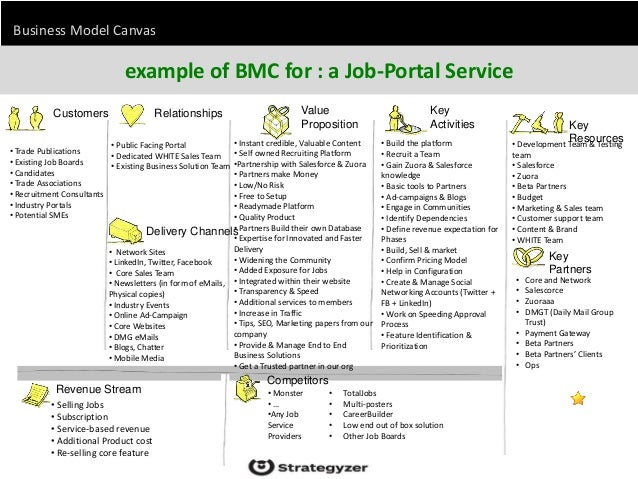 Business Model Canvas a brainstorming tool to describe, evaluate, ide…
