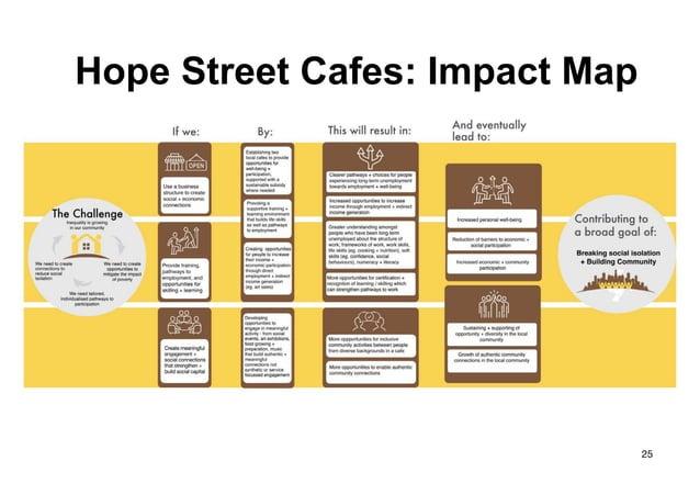 25 Hope Street Cafes: Impact Map