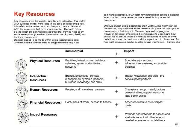 32 Key Resources Key resources are the assets, tangible and intangible, that make your business model work - and in the ca...