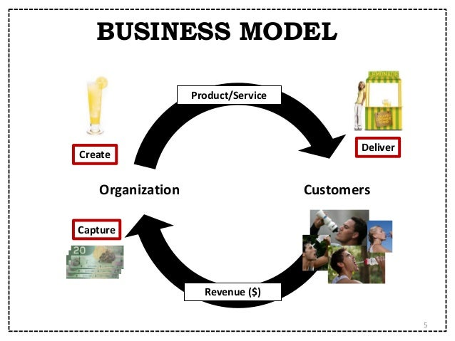 Home care services business model