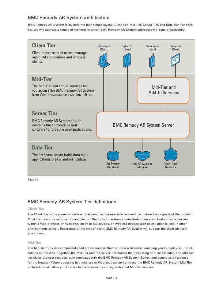 BMC Remedy AR System architectureBMC Remedy AR System is divided into four simple layers: Client Tier, Mid-Tier, Server Ti...
