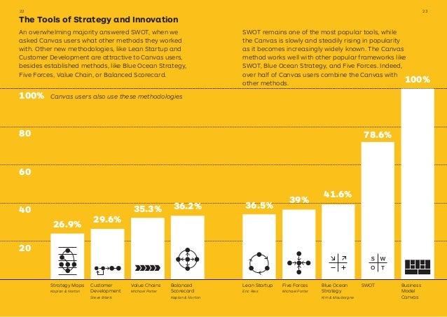 Strategy Maps Kaplan & Norton Customer Development Steve Blank 36.5% 39% 41.6% 78.6% 26.9% 29.6% 35.3% 36.2% Balanced Scor...