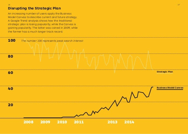 100 80 60 40 20 2008 2009 2010 2011 Strategic Plan Business Model Canvas Disrupting the Strategic Plan An increasing numbe...