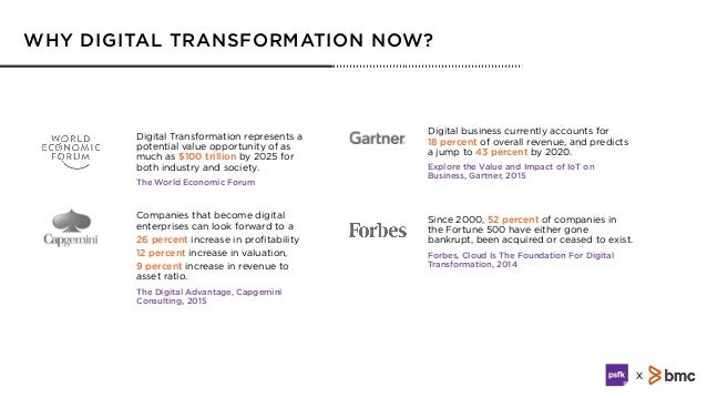 Digital Transformation Playbook | Unleashing Exponential Growth In The New Economy Slide 3