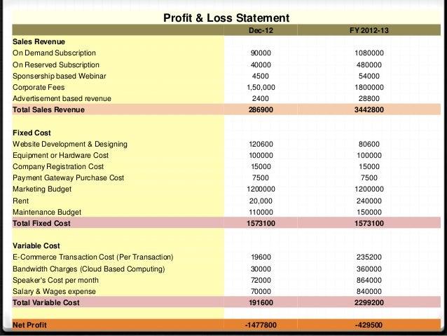 Profit & Loss Statement Dec-12 FY 2012-13 Sales Revenue On Demand Subscription 90000 1080000 On Reserved Subscription 4000...