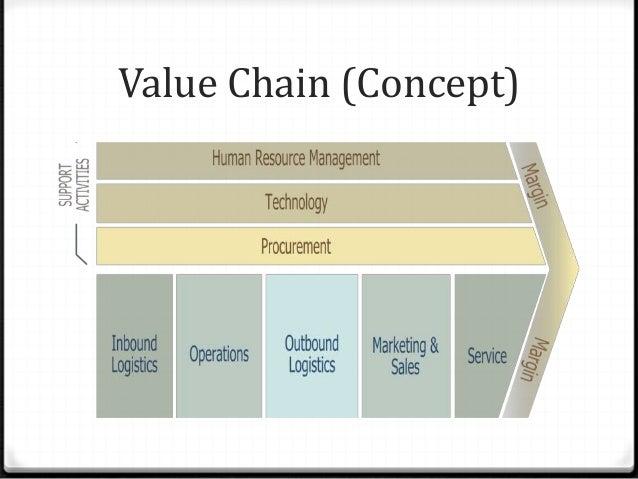 Value Chain (Concept)