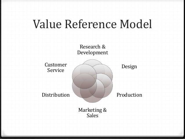 Value Reference Model Research & Development Design Production Marketing & Sales Distribution Customer Service