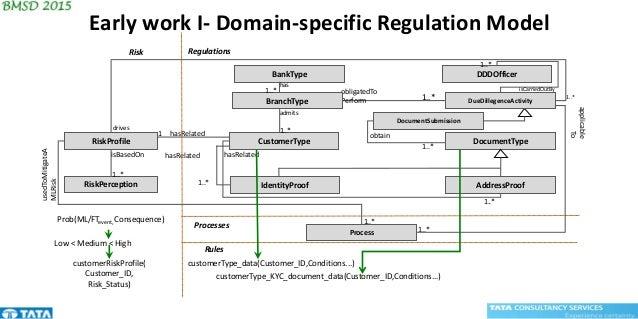 BankType IdentityProof CustomerType DocumentType AddressProof obligatedTo Perform admits 1..* hasRelated obtain 1..* 1..* ...