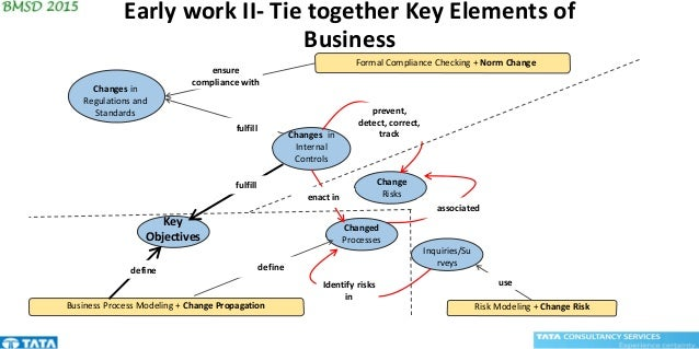 Early work II- Tie together Key Elements of Business Changes in Internal Controls Changed Processes Change Risks Inquiries...