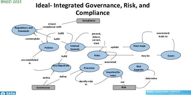Internal Controls Risk Appetite Key Objectives Processes Risks Policies Issues Heat maps Inquiries/Su rveys Governance Com...