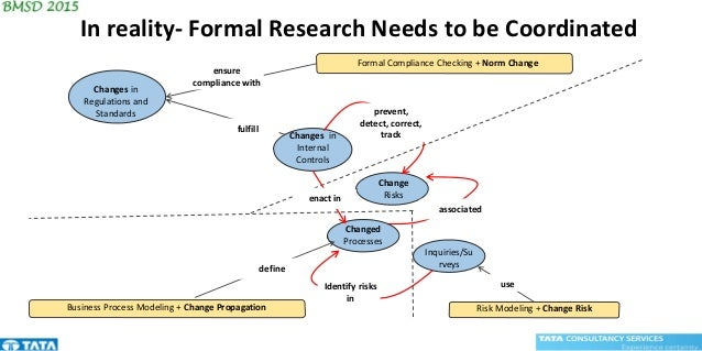 Changes in Internal Controls Changed Processes Change Risks Inquiries/Su rveys Business Process Modeling + Change Propagat...