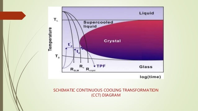 Bulk metallic glass schematic continuous cooling transformation cct diagram 32 ccuart Images