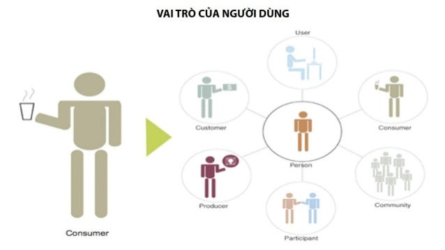 Consumer & Consumer Behaviour Slide 3