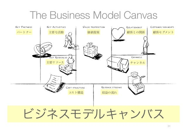 business model value propositi Start studying bus 499 learn vocabulary, terms, and more its customer value proposition and its profit its business model relates to management's blueprint for delivering a valuable product or service to customers in a manner that will generate ample revenues to cover.