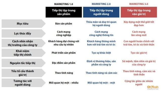 Marketing 4.0 - Philip Kotler - Jan 2017 / The Summary Deck Slide 3