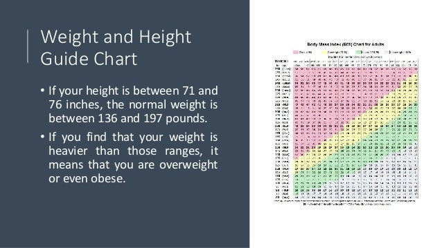 BMI Chart for Women by Age and Height - Weight and Height