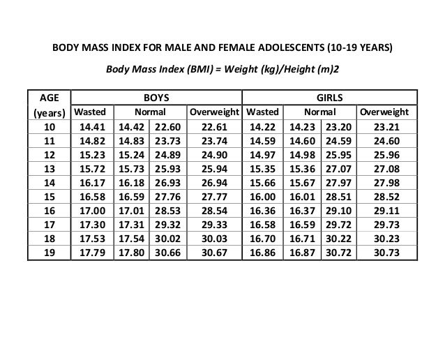 BODY MASS INDEX FOR MALE AND FEMALE ADOLESCENTS (10-19 YEARS) Body Mass Index (BMI) = Weight (kg)/Height (m)2 AGE BOYS GIR...