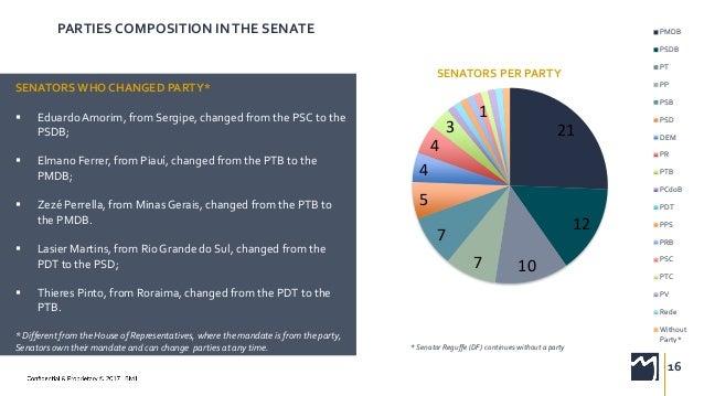 Party Makeup Of Senate 2017 | Saubhaya Makeup