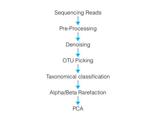 genomics bioinformatics data analysis ngs pdf