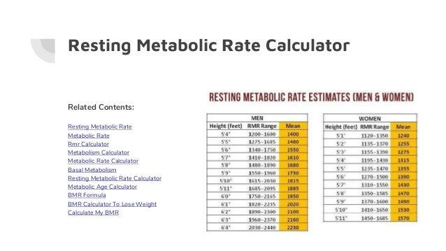 Bmr Calculator Bmr Calculator For Men Iifym