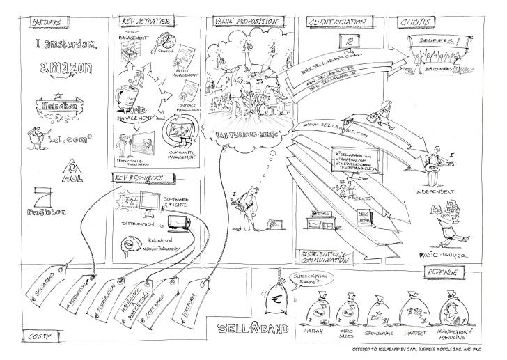Business Model Sellaband Visualized
