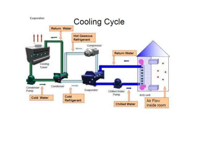 Bms System Basic