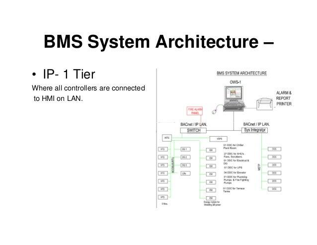 bms system basic rh slideshare net 3s BMS Wiring-Diagram BMS Heritage 150 Wiring-Diagram