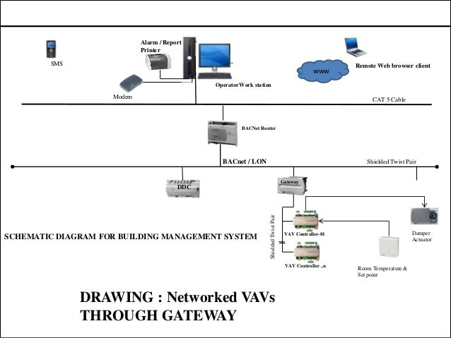 bacnet wiring diagram example electrical wiring diagram u2022 rh huntervalleyhotels co MS TP BACnet Sniffer bacnet mstp wiring guide