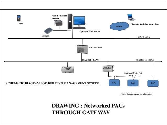 bms automation wiring rh slideshare net BACnet Interface bacnet communication wire installation nec
