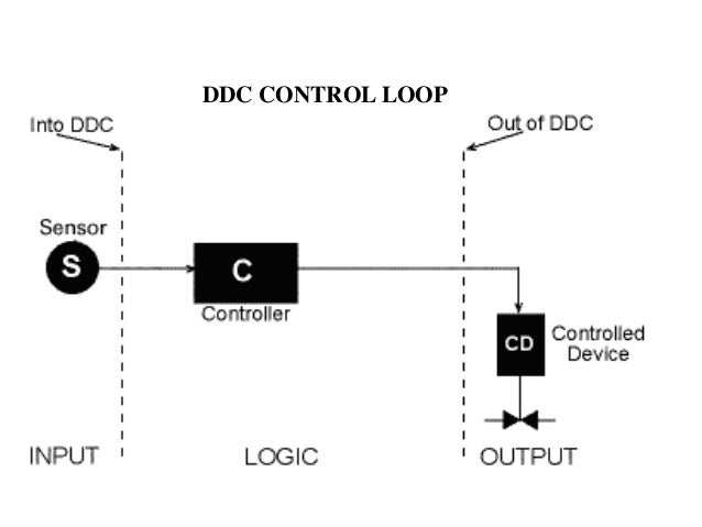 Building Ddc System Hvac Wiring - Wiring Diagram Third Level on pneumatic hvac control system diagram, hvac fan control relay diagram, ahu control diagram,