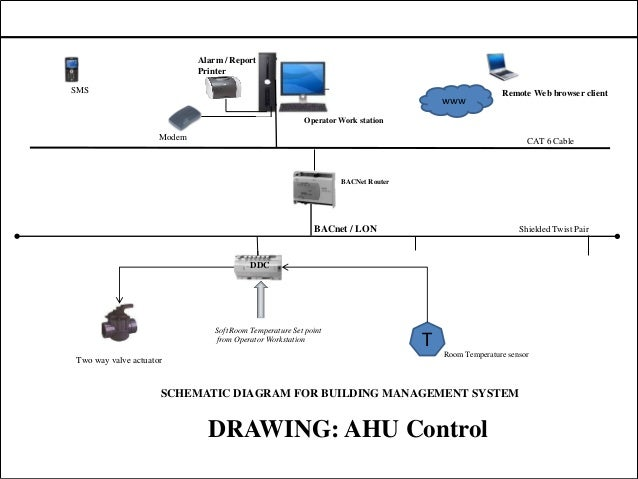 Magnificent Wiring Diagram Of Building Management System General Wiring Wiring Digital Resources Tziciprontobusorg