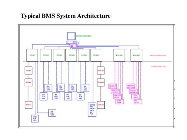 Bms automation wiring 4 typical bms system architecture asfbconference2016 Choice Image