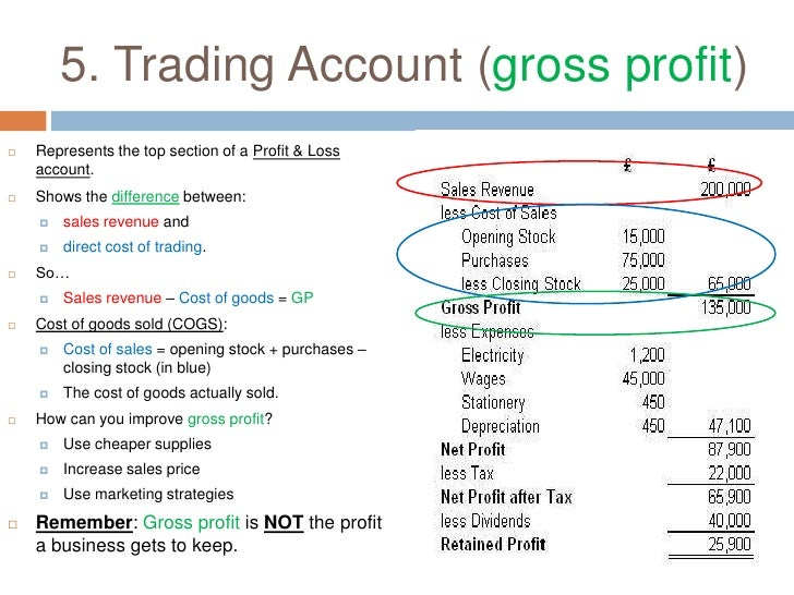 sample trading profit and loss account