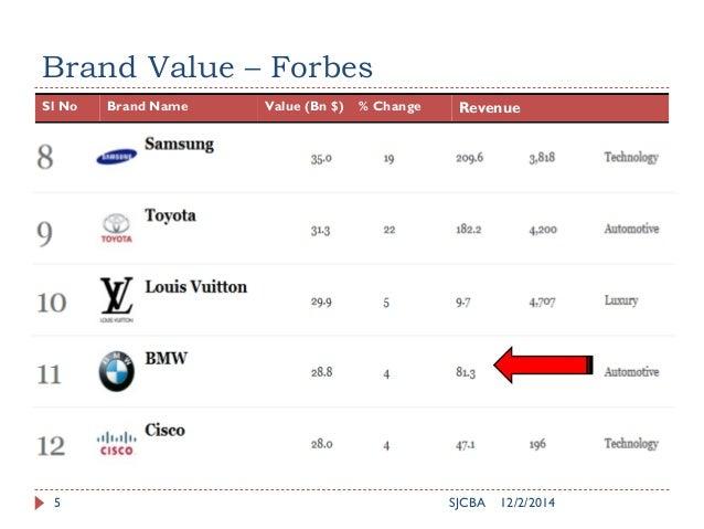 Brand Value – Forbes Sl No Brand Name Value (Bn $) % Change Revenue 12/2/2014SJCBA5