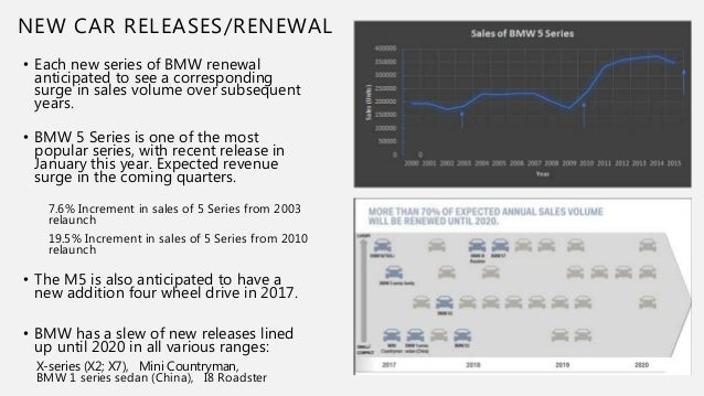 new car release this yearBayerische Motoren Werke BMW Investment Pitch