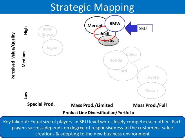 Fast Food Strategic Group Map