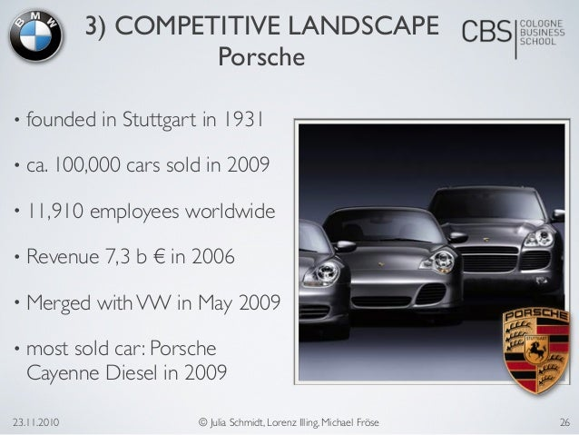 marketing analysis for bmw Looking for the best bmw swot analysis on the web click inside to find out bmw's strengths, weaknesses, opportunities and threats.