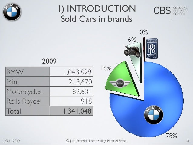 company and market analysis of bmw The bmw group at a glance an overview of the company.